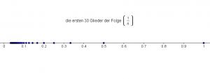 Darstellung einer Folge auf einem Zahlenstrahl