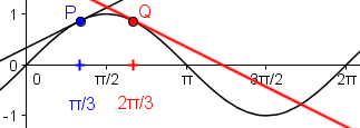 sin(x) und zwei Tangenten