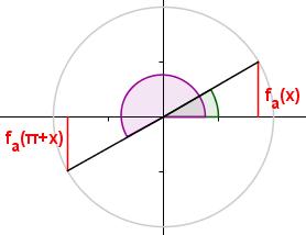 sin(x) und sin(pi+x)