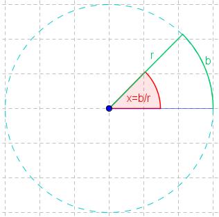 Winkel im Bogenmaß im Kreis