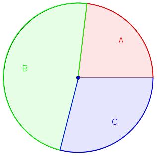 Kreisdiagramm - Darstellung univariater Daten