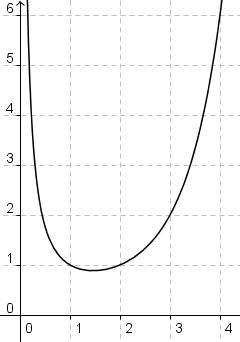 Graph der Gammafunktion, x > 0