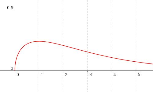 Dichte der Chi Quadrat Verteilung für n=3 Freiheitsgrade
