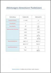 Ableitungen elementarer Funktionen