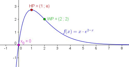 Graph der Funktion