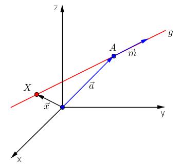 Vektorielle Parametergleichung einer Geraden