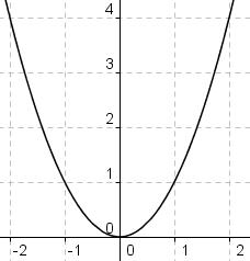 y gleich x zum Quadrat