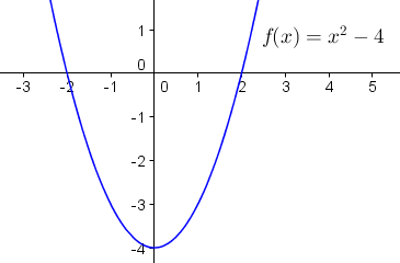 y = f(x) = x^2 - 4