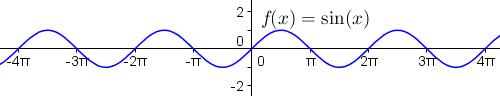 y = f(x) = sin(x)