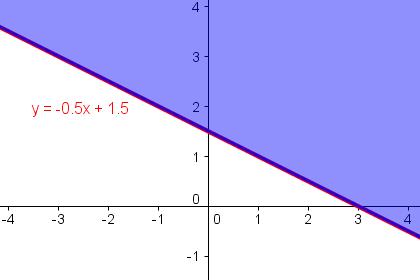 Lösungsmenge von y > -x/2 + 3/2
