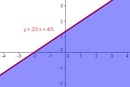 Lösungsmenge von y < 2/3 x + 4/3