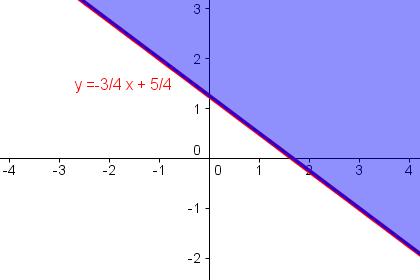 Lösungsmenge von y > -3/4 x + 5/4
