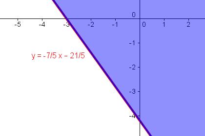 Lösungsmenge von y > -7/5 x – 21/5