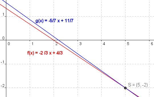 Lösung eines linearen Gleichungssystems von zwei Gleichungen mit zwei Unbekannten graphisch bestimmen