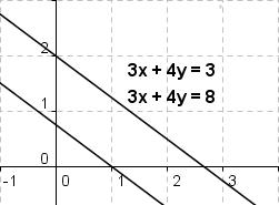 Gleichungssystem ohne Lösung = parallele Geraden