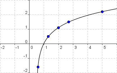 Graph von y = f(x) = ln(2x-1)