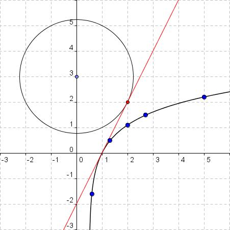 Kreis x^2 + (y-3)^2 = 5, Tangente y_t = 2x-2, Punkt (2,2), Funktion y = ln(2x-1)