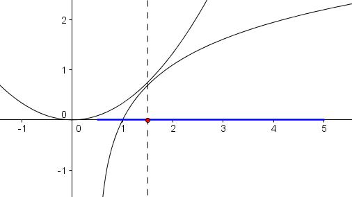 Minimaler Abstand zwischen f(x)=ln(2x-1) und g(x)=1/3x^2