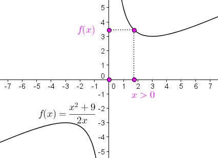 Funktion f mit Rechteck (0,0) , (x,0) , (x,f(x)) , (0,f(x))