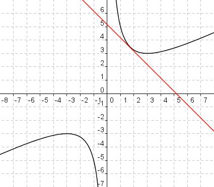 Graph von f mit Tangente y_t = -x + 5,196