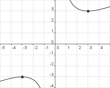 Graph von f(x) = (x^2+9)/(2x)