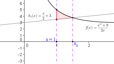 Fläche zwischen den Funktionen f und h_1