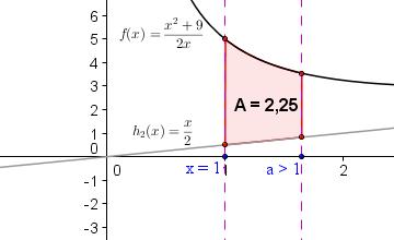 Fläche zwischen den Funktionen f und h_2