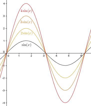y = a sin(x) , a > 1