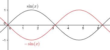 y = -sin(x)