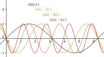 y = sin(bx) , b < -1