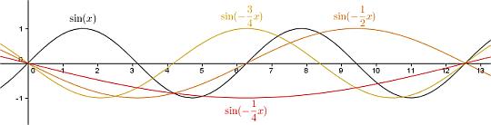 y = sin(bx) , -1 < b < 0
