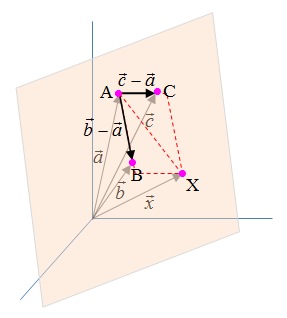 Drei Punkte Gleichung einer Ebene Grafik