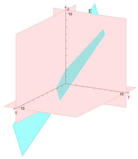 Koordinatengleichung Ebene Beispiel Grafik