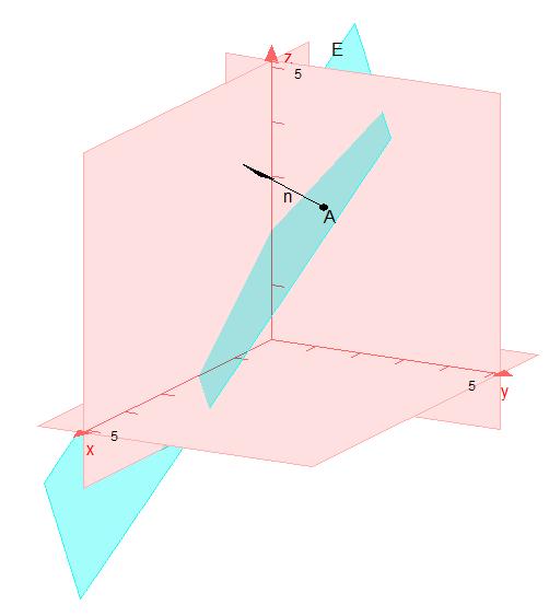 Normalengleichung Ebene Beispiel Grafik