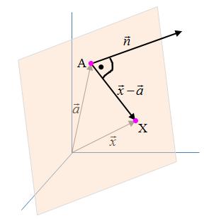 Normalengleichung Ebene Grafik