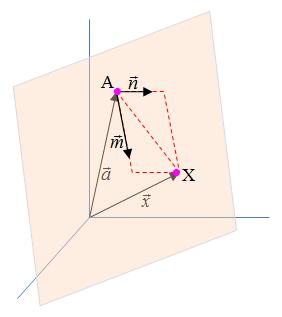 Vektorielle Parametergleichung Ebene Grafik
