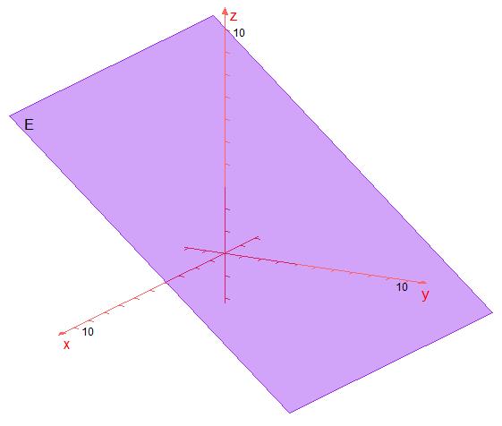Ebene parallel zur x-Achse