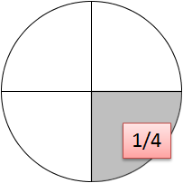 Kreis Ein Viertel Lösung