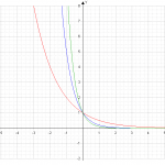 Exponentialfunktionen – Bildergalerie