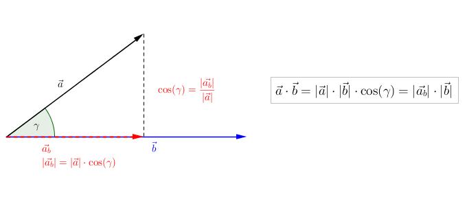 Skalarprodukt - Winkel und Vektorlänge