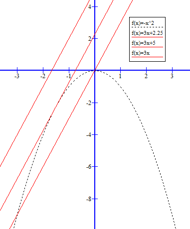 3x + c = -x^2